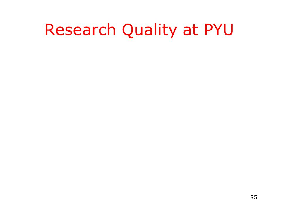 35 Research Quality at PYU