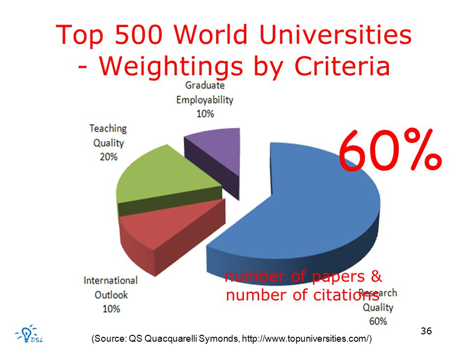 36 Top 500 World Universities - Weightings by Criteria (Source: QS Quacquarelli Symonds, http://www.topuniversities.com/) 60% number of papers & number of citations