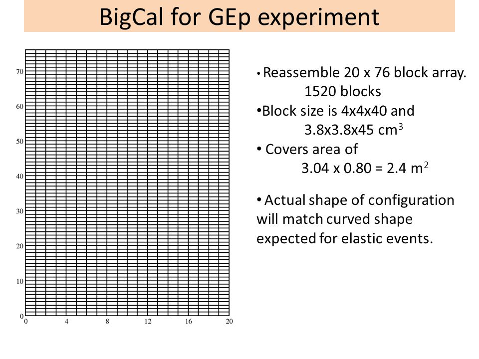 BigCal for GEp experiment Reassemble 20 x 76 block array. 1520 blocks Block size is 4x4x40 and 3.8x3.8x45 cm 3 Covers area of 3.04 x 0.80 = 2.4 m 2 Ac