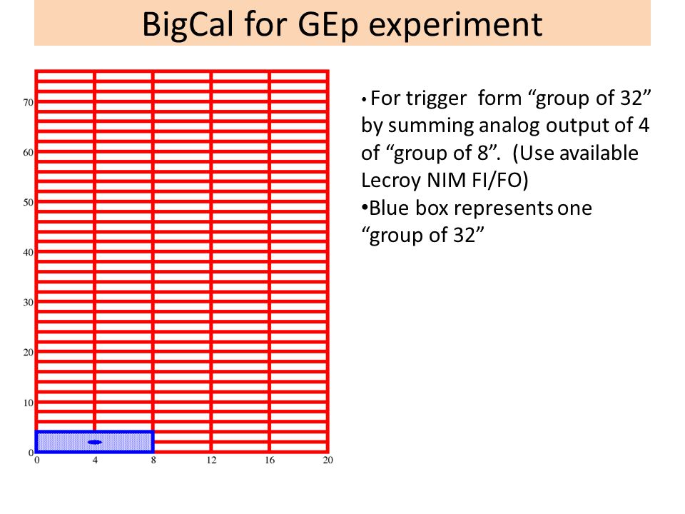 """BigCal for GEp experiment For trigger form """"group of 32"""" by summing analog output of 4 of """"group of 8"""". (Use available Lecroy NIM FI/FO) Blue box repr"""