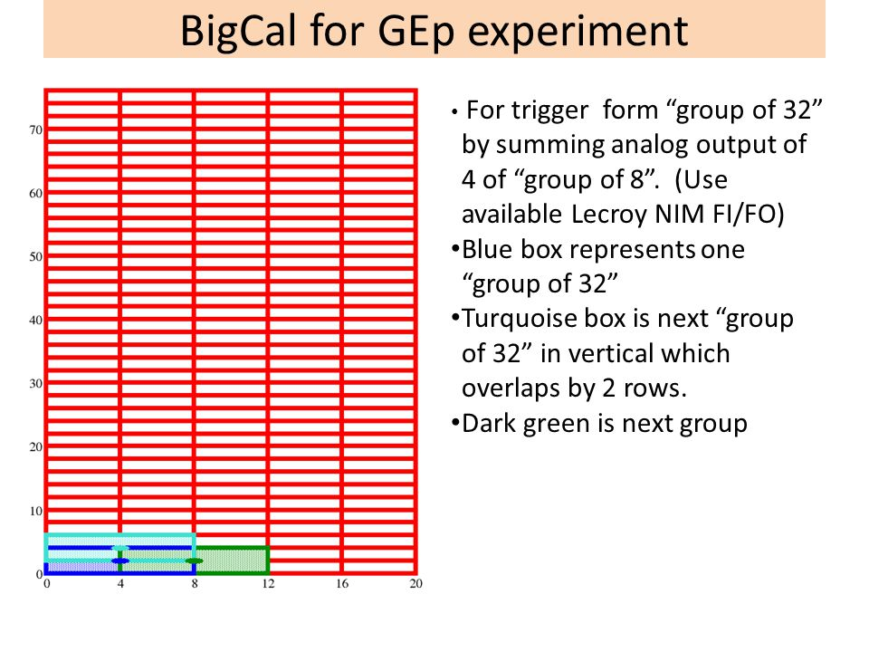 BigCal for GEp experiment For trigger form group of 32 by summing analog output of 4 of group of 8 .