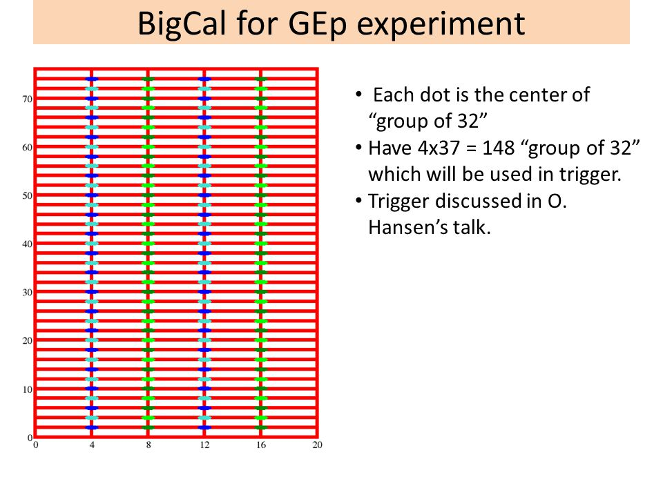 BigCal for GEp experiment Each dot is the center of group of 32 Have 4x37 = 148 group of 32 which will be used in trigger.