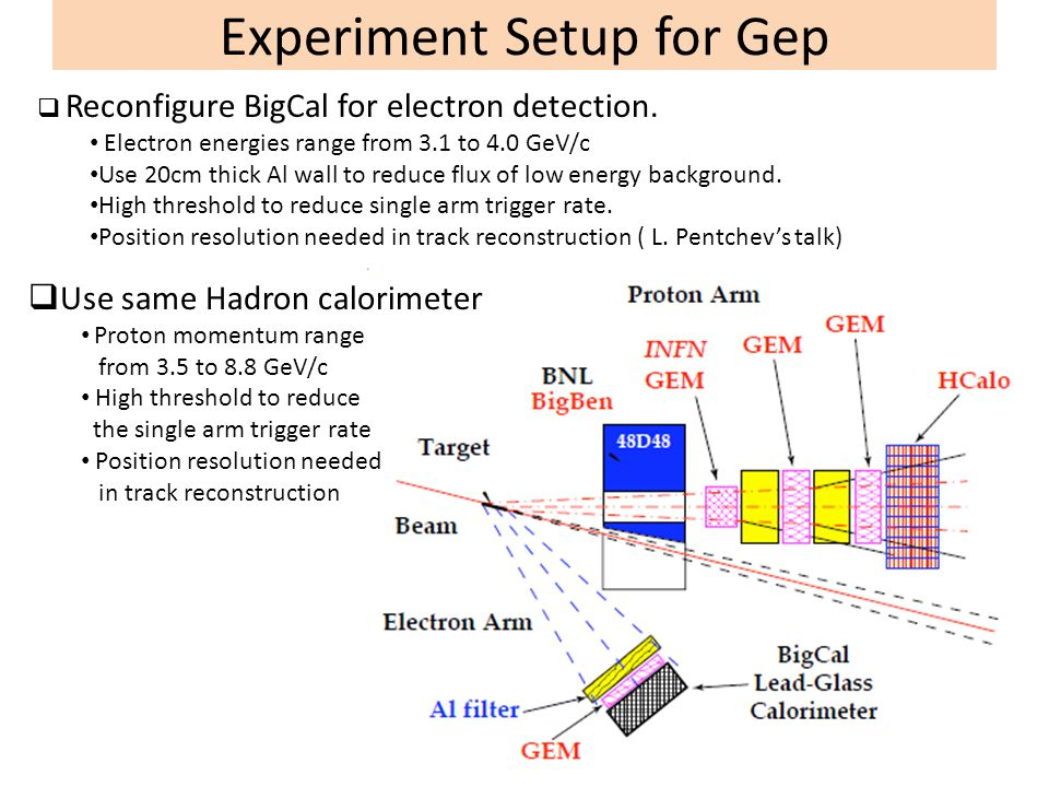Experiment Setup for Gep  Reconfigure BigCal for electron detection. Electron energies range from 3.1 to 4.0 GeV/c Use 20cm thick Al wall to reduce f