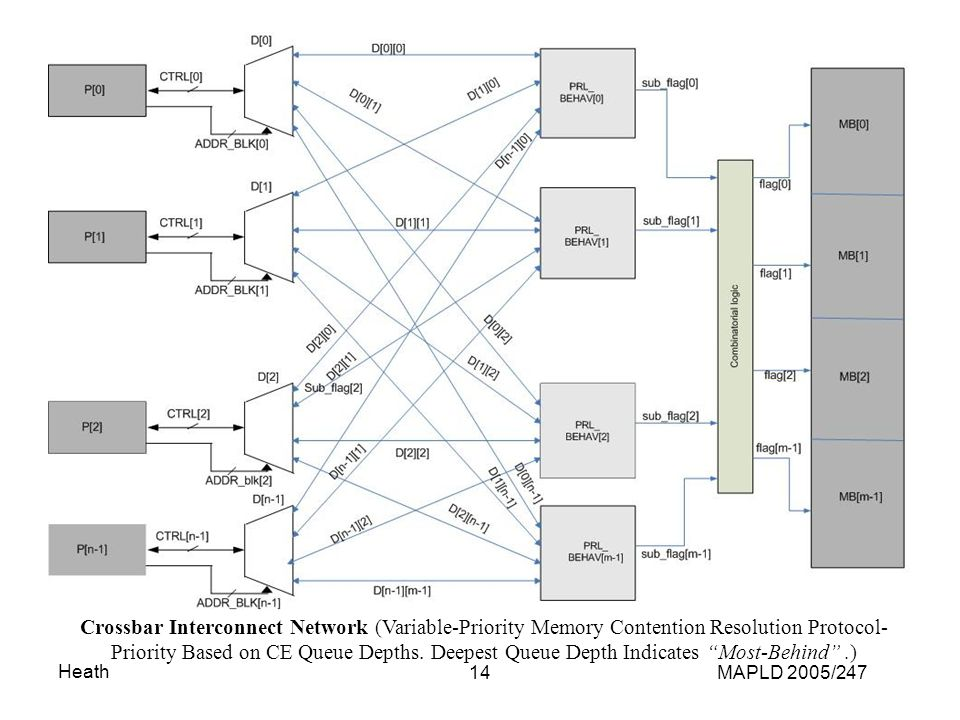 Heath MAPLD 2005/24714 Crossbar Interconnect Network (Variable-Priority Memory Contention Resolution Protocol- Priority Based on CE Queue Depths.