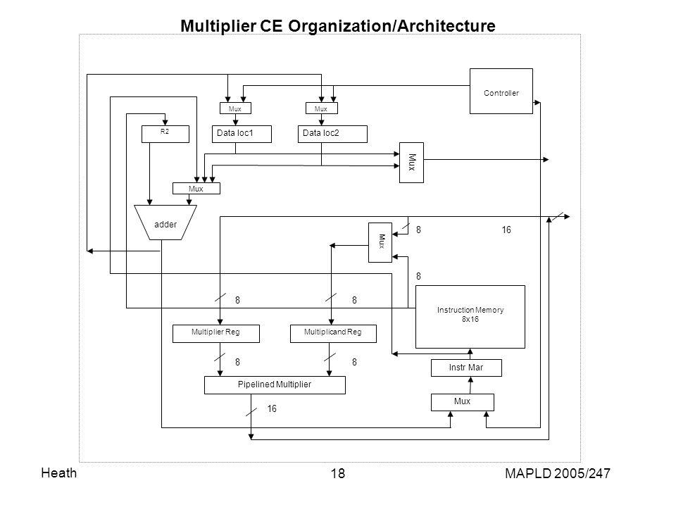 Heath MAPLD 2005/24718 Multiplier CE Organization/Architecture Pipelined Multiplier Multiplicand RegMultiplier Reg Mux Instruction Memory 8x16 Instr Mar Mux Data loc1Data loc2 Mux Controller R2 Mux adder 16 88 88 8 8