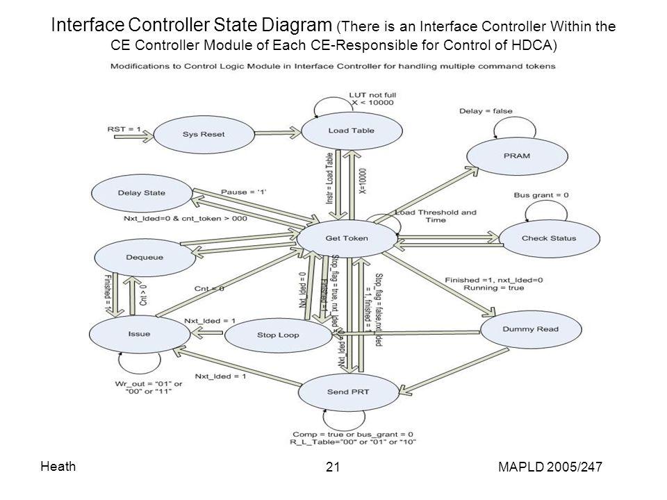 Heath MAPLD 2005/24722 Hardware Description Language (HDL) Description of HDCA System VHDL Used as HDL.