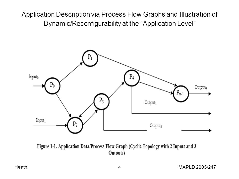 Heath MAPLD 2005/2474 Application Description via Process Flow Graphs and Illustration of Dynamic/Reconfigurability at the Application Level