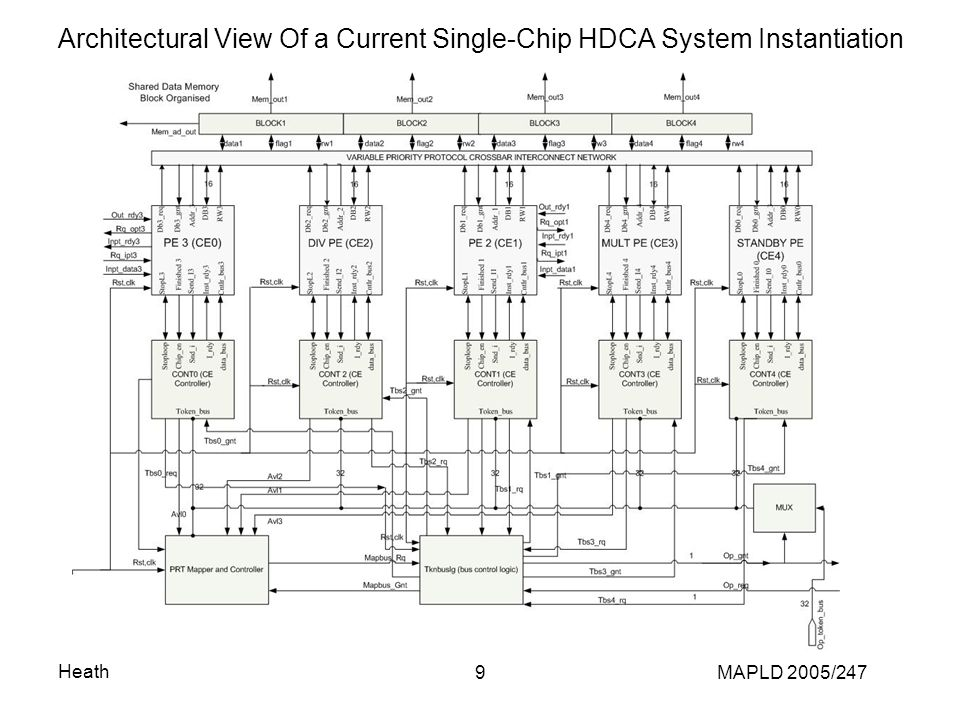 Heath MAPLD 2005/2479 Architectural View Of a Current Single-Chip HDCA System Instantiation