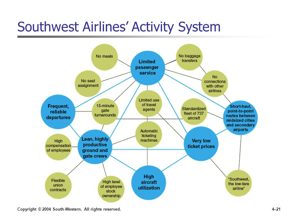 Copyright © 2004 South-Western. All rights reserved.4–21 Southwest Airlines' Activity System