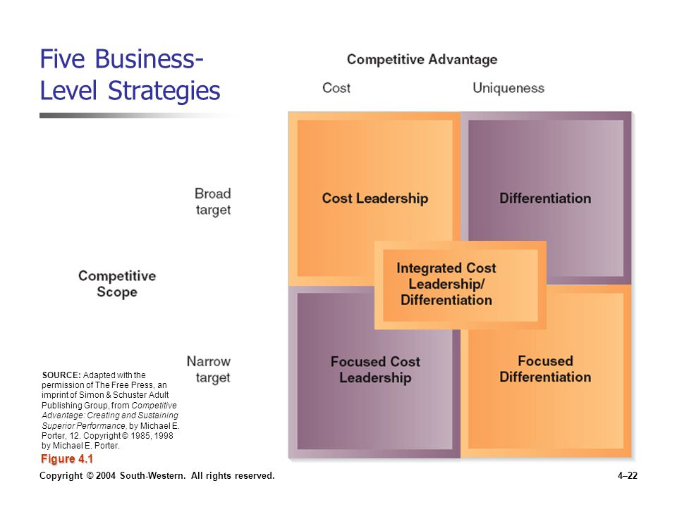 Copyright © 2004 South-Western. All rights reserved.4–22 Five Business- Level Strategies Figure 4.1 SOURCE: Adapted with the permission of The Free Pr