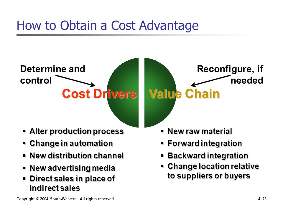 Copyright © 2004 South-Western. All rights reserved.4–25 How to Obtain a Cost Advantage Cost Drivers Value Chain Determine and control Reconfigure, if