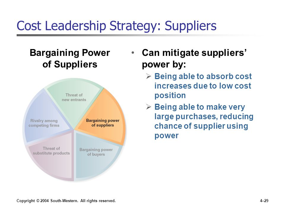 Copyright © 2004 South-Western. All rights reserved.4–29 Cost Leadership Strategy: Suppliers Can mitigate suppliers' power by:  Being able to absorb