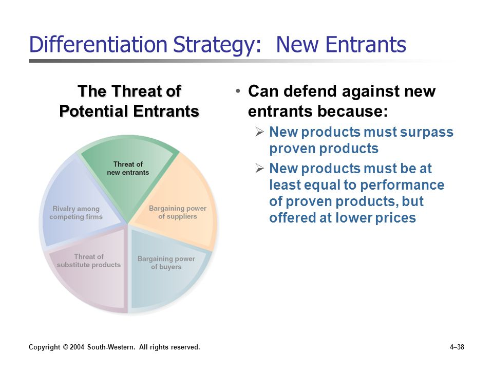 Copyright © 2004 South-Western. All rights reserved.4–38 Differentiation Strategy: New Entrants Can defend against new entrants because:  New product
