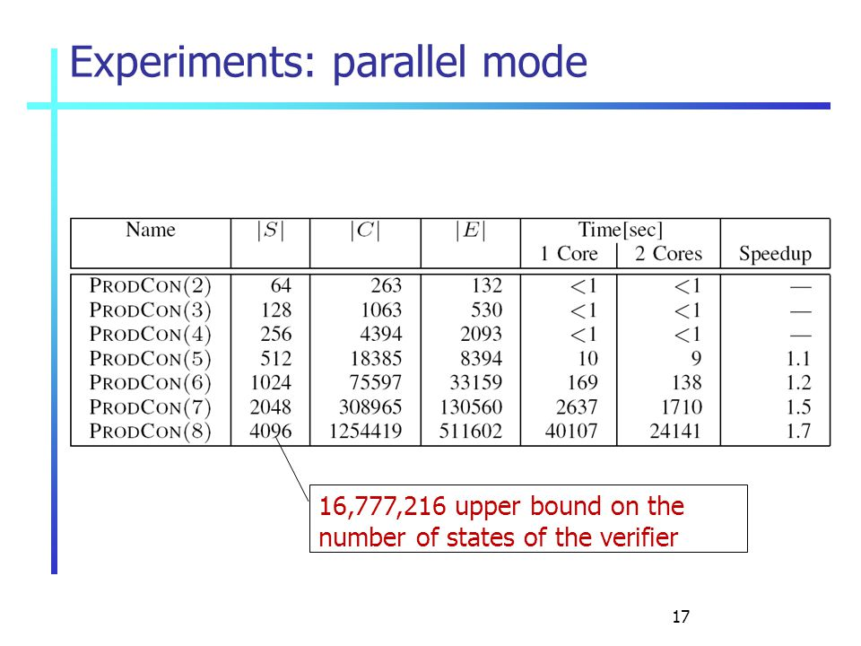 17 Experiments: parallel mode 16,777,216 upper bound on the number of states of the verifier