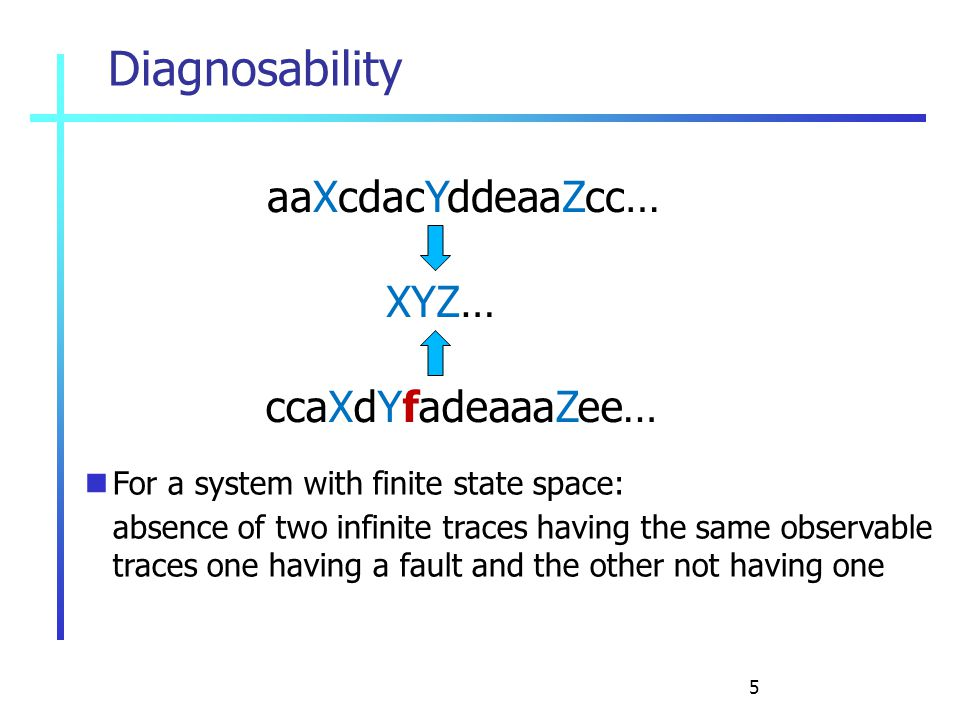 5 Diagnosability aaXcdacYddeaaZcc… For a system with finite state space: absence of two infinite traces having the same observable traces one having a fault and the other not having one XYZ… ccaXdYfadeaaaZee…