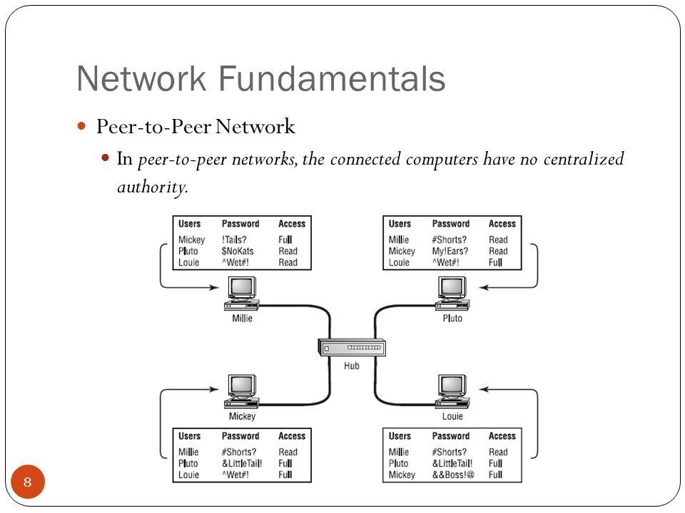 Network Fundamentals Simplex / Half-Duplex / Full-Duplex Unicast / Multicats /Broadcast Symmetric / Asymmetric Communication 19