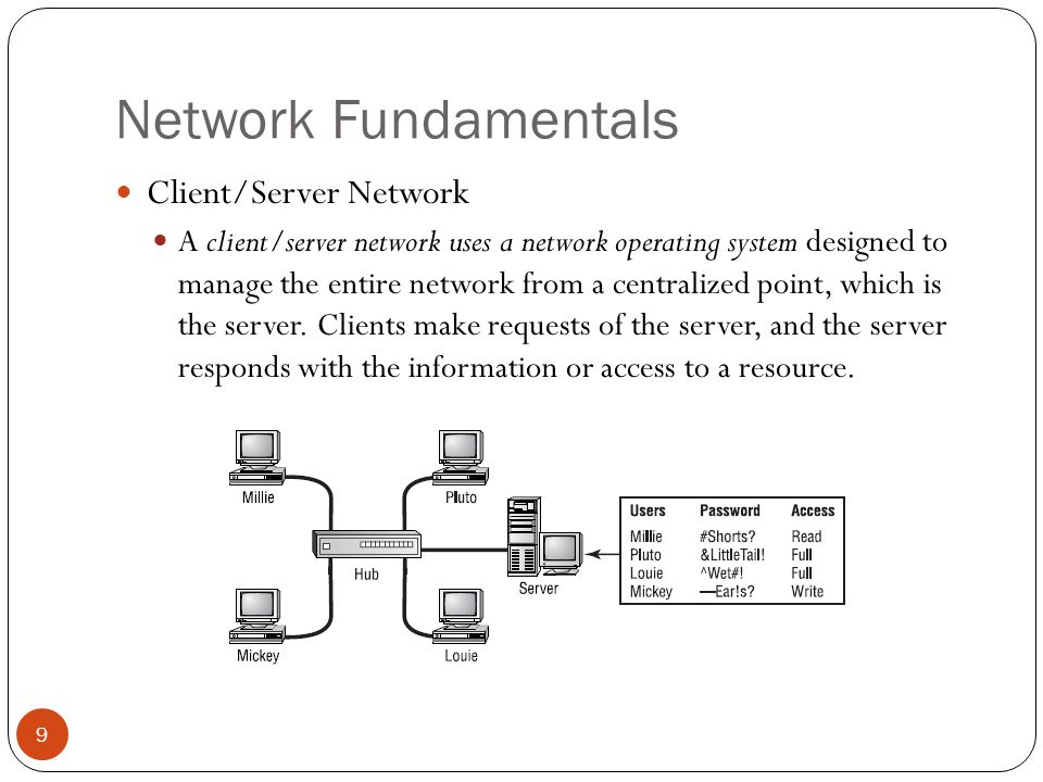 Network Fundamentals Client/Server Network A client/server network uses a network operating system designed to manage the entire network from a centralized point, which is the server.