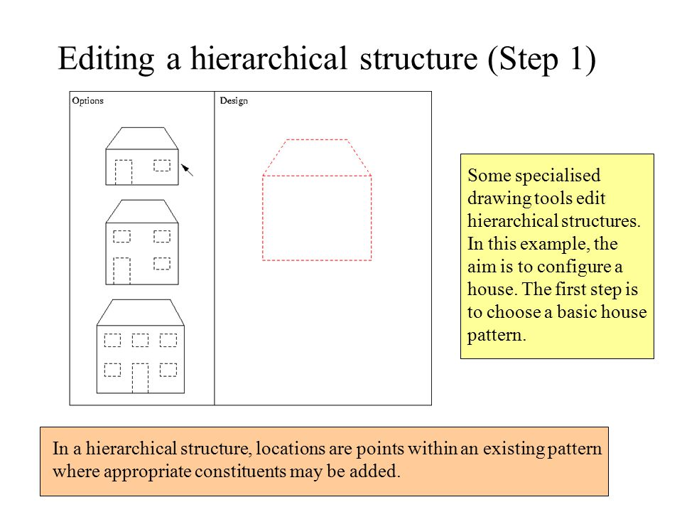 Editing a hierarchical structure (Step 1) In a hierarchical structure, locations are points within an existing pattern where appropriate constituents may be added.