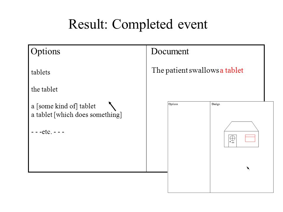 Result: Completed event OptionsDocument The patient swallowsa tablet tablets the tablet a [some kind of] tablet a tablet [which does something] - - -etc.