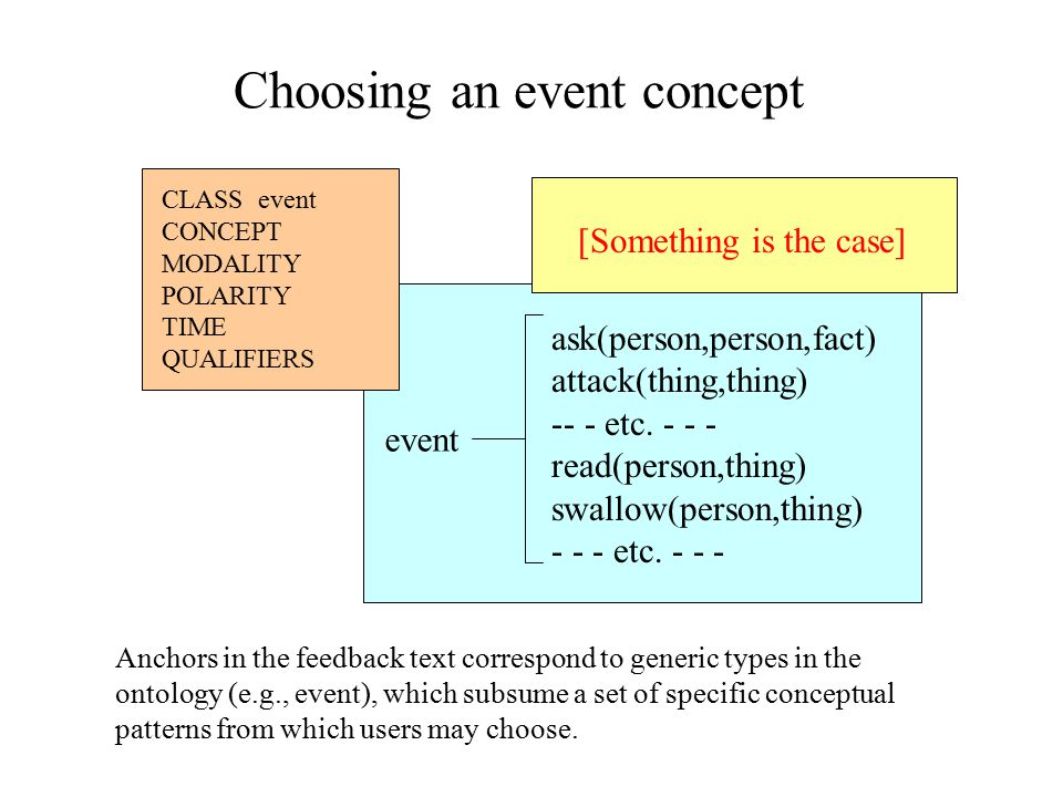 Choosing an event concept CLASS event CONCEPT MODALITY POLARITY TIME QUALIFIERS [Something is the case] event ask(person,person,fact) attack(thing,thing) -- - etc.