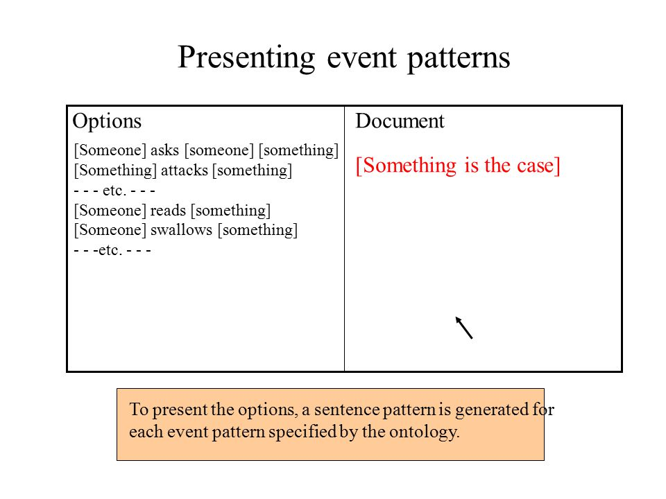 Presenting event patterns OptionsDocument [Something is the case] [Someone] asks [someone] [something] [Something] attacks [something] - - - etc.