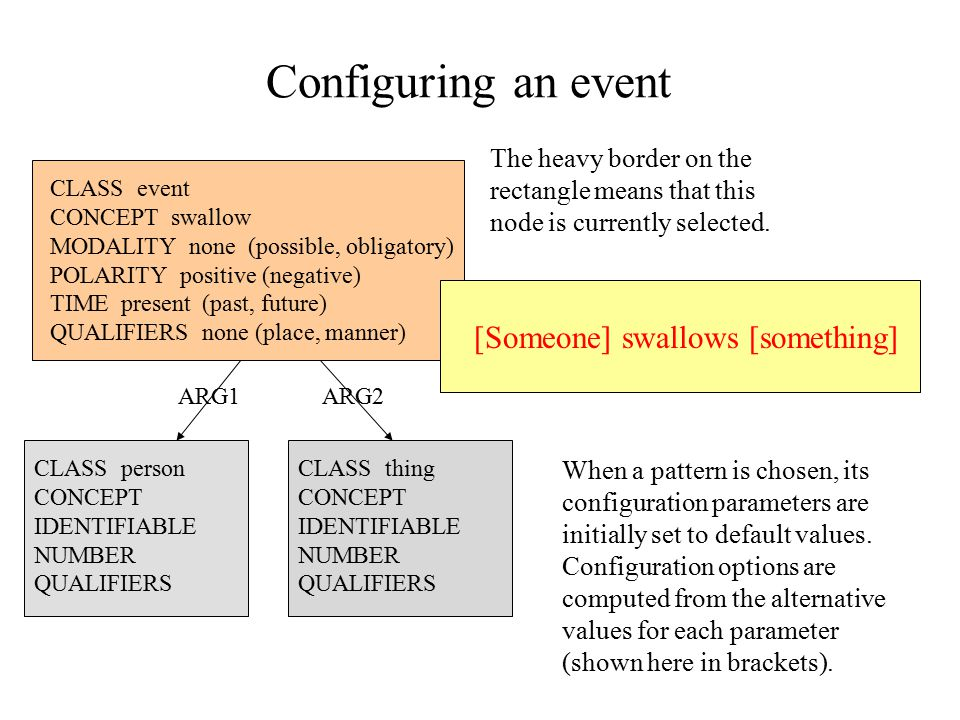Configuring an event CLASS event CONCEPT swallow MODALITY none (possible, obligatory) POLARITY positive (negative) TIME present (past, future) QUALIFIERS none (place, manner) [Someone] swallows [something] CLASS person CONCEPT IDENTIFIABLE NUMBER QUALIFIERS CLASS thing CONCEPT IDENTIFIABLE NUMBER QUALIFIERS ARG2ARG1 When a pattern is chosen, its configuration parameters are initially set to default values.