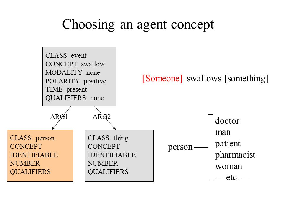 Choosing an agent concept [Someone]swallows [something] CLASS person CONCEPT IDENTIFIABLE NUMBER QUALIFIERS CLASS thing CONCEPT IDENTIFIABLE NUMBER QUALIFIERS person doctor man patient pharmacist woman - - etc.