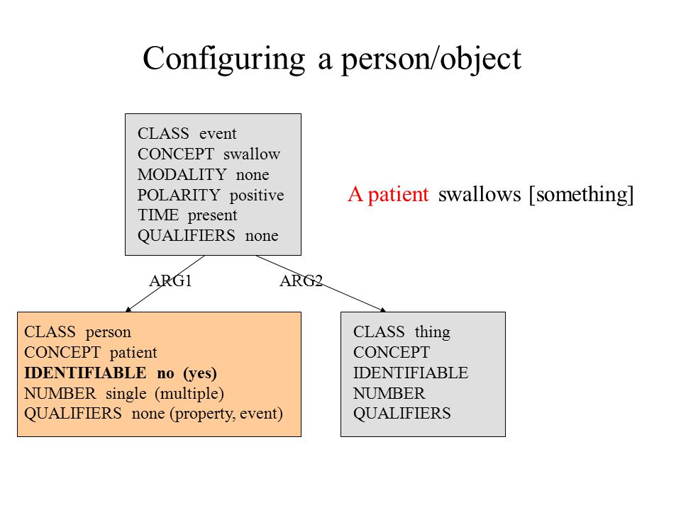 Configuring a person/object CLASS event CONCEPT swallow MODALITY none POLARITY positive TIME present QUALIFIERS none A patientswallows [something] CLASS person CONCEPT patient IDENTIFIABLE no (yes) NUMBER single (multiple) QUALIFIERS none (property, event) CLASS thing CONCEPT IDENTIFIABLE NUMBER QUALIFIERS ARG1ARG2