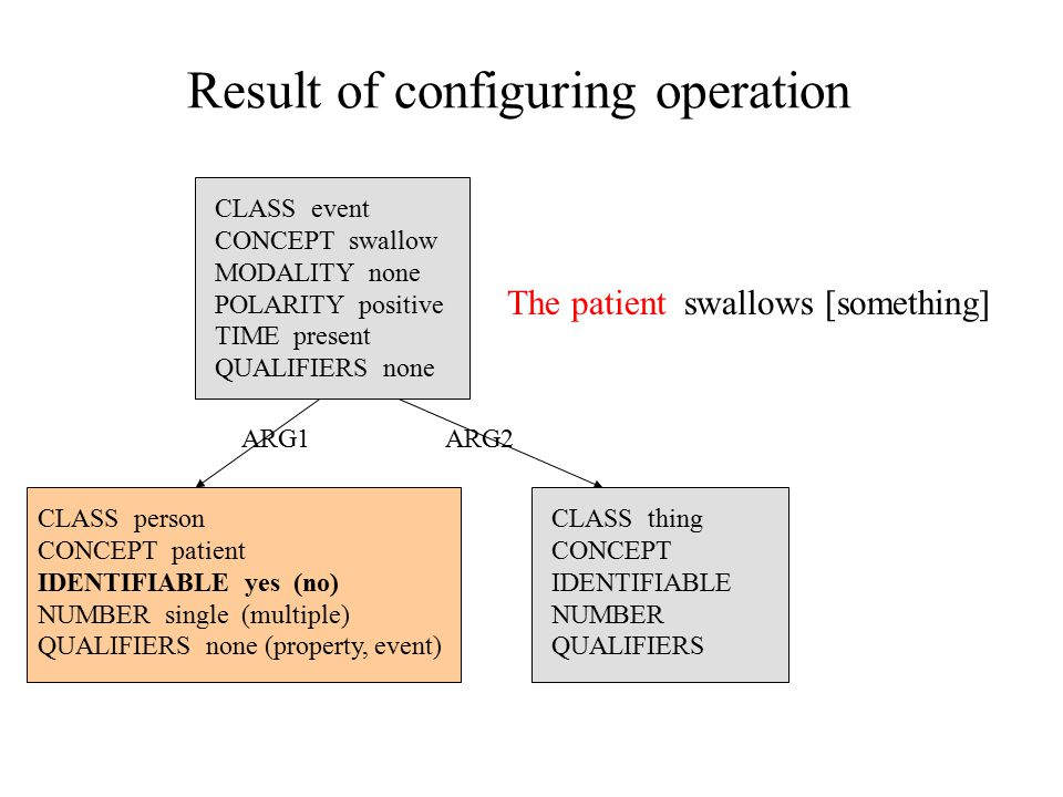Result of configuring operation CLASS event CONCEPT swallow MODALITY none POLARITY positive TIME present QUALIFIERS none The patientswallows [something] CLASS person CONCEPT patient IDENTIFIABLE yes (no) NUMBER single (multiple) QUALIFIERS none (property, event) CLASS thing CONCEPT IDENTIFIABLE NUMBER QUALIFIERS ARG1ARG2