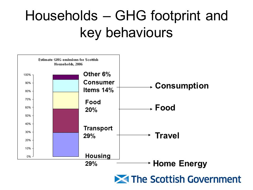Households – GHG footprint and key behaviours Housing 29% Transport 29% Food 20% Consumer Items 14% Other 6% Home Energy Travel Food Consumption