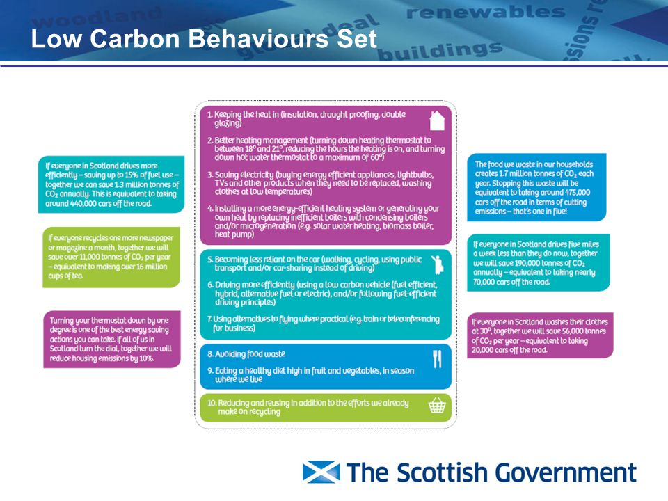 Low Carbon Behaviours Set