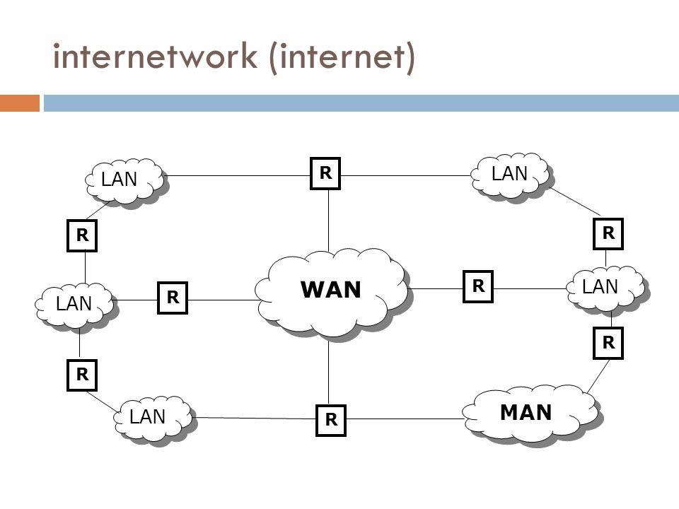 internetwork (internet) R R R R R R R R WAN MAN LAN