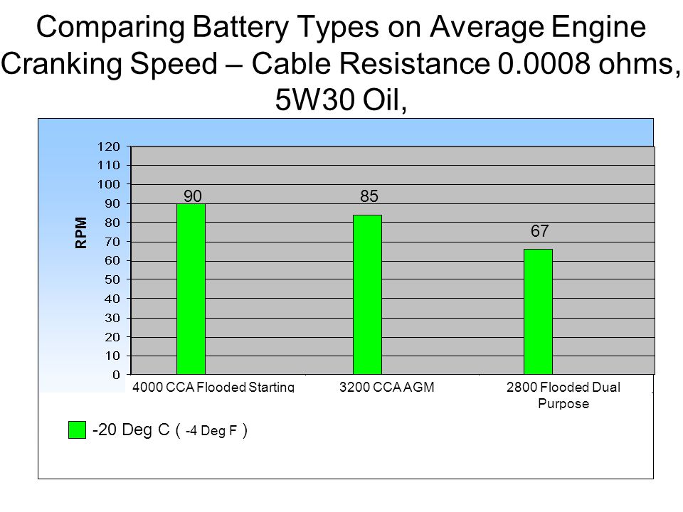 Comparing Battery Types on Average Engine Cranking Speed – Cable Resistance 0.0008 ohms, 5W30 Oil, 4000 CCA Flooded Starting3200 CCA AGM2800 Flooded Dual Purpose RPM 9085 67 -20 Deg C ( -4 Deg F )