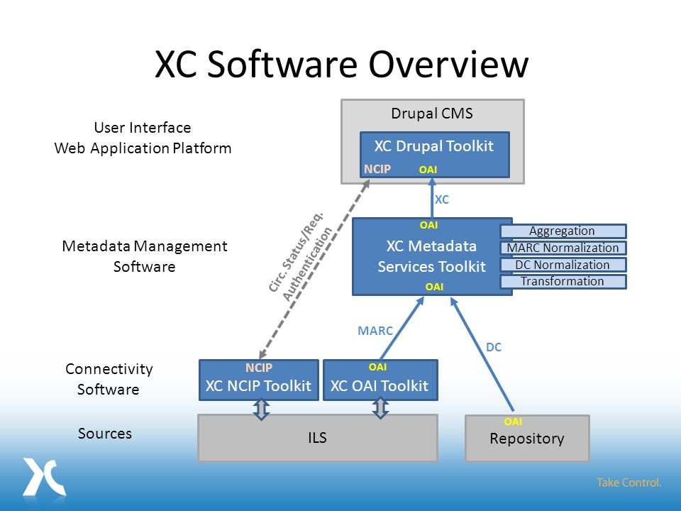 Drupal CMS User Interface Web Application Platform ILS Repository Sources OAI XC Software Overview XC Drupal Toolkit NCIP OAI Metadata Management Soft