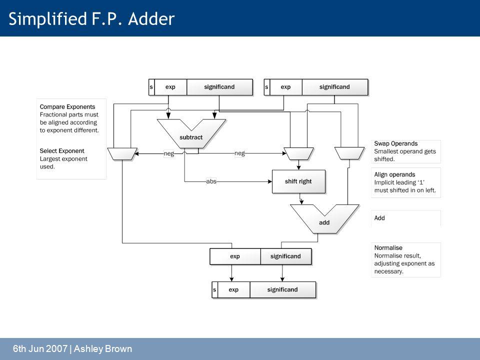 6th Jun 2007 | Ashley Brown Simplified F.P. Adder