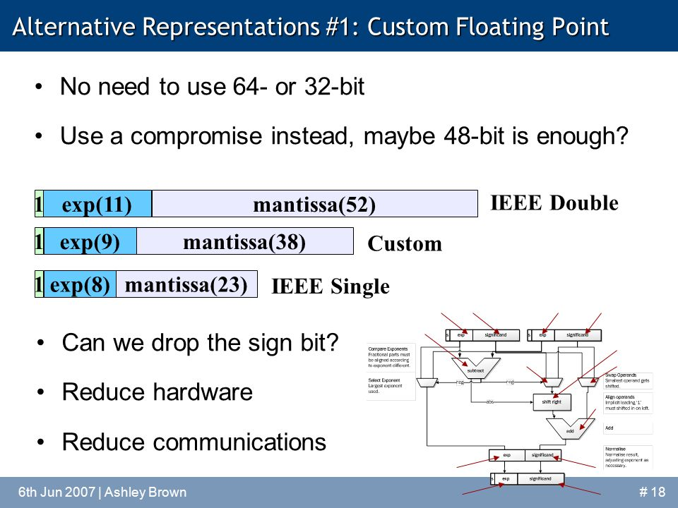 6th Jun 2007 | Ashley Brown# 18 Alternative Representations #1: Custom Floating Point No need to use 64- or 32-bit Use a compromise instead, maybe 48-bit is enough.