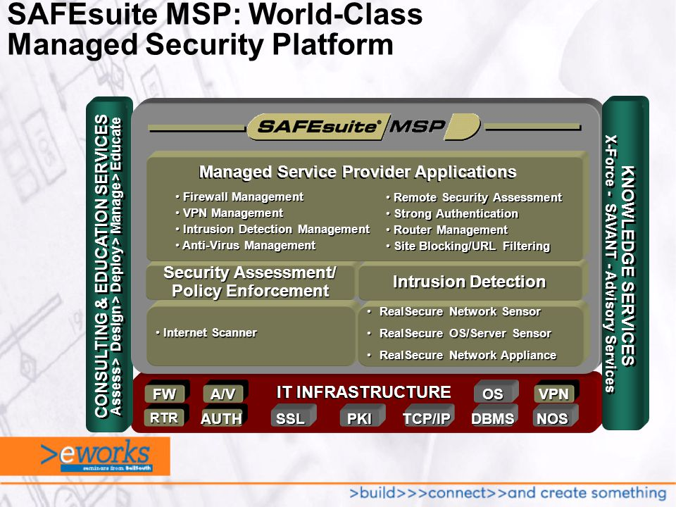 SAFEsuite MSP: World-Class Managed Security PlatformFWA/VOSVPN PKIRTRAUTHDBMSNOSSSL IT INFRASTRUCTURE TCP/IP Assess > Design > Deploy > Manage > Educate CONSULTING & EDUCATION SERVICES KNOWLEDGE SERVICES X-Force - SAVANT - Advisory Services Internet Scanner Internet Scanner Security Assessment/ Policy Enforcement RealSecure Network SensorRealSecure Network Sensor RealSecure OS/Server SensorRealSecure OS/Server Sensor RealSecure Network ApplianceRealSecure Network Appliance Intrusion Detection Managed Service Provider Applications Firewall Management VPN Management Intrusion Detection Management Anti-Virus Management Firewall Management VPN Management Intrusion Detection Management Anti-Virus Management Remote Security Assessment Strong Authentication Router Management Site Blocking/URL Filtering Remote Security Assessment Strong Authentication Router Management Site Blocking/URL Filtering