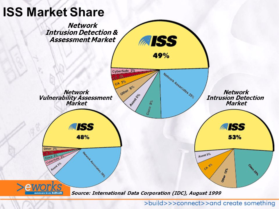 ISS Market Share Source: International Data Corporation (IDC), August 1999 Network Vulnerability Assessment Market Network Intrusion Detection Market Network Intrusion Detection & Assessment Market