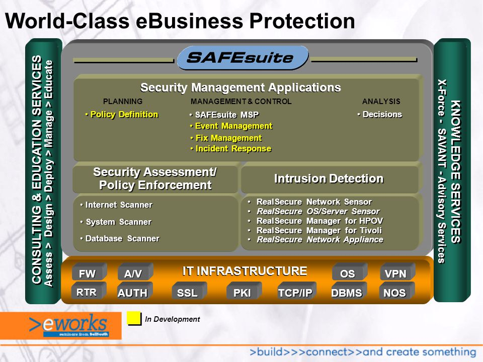 World-Class eBusiness Protection Assess > Design > Deploy > Manage > Educate CONSULTING & EDUCATION SERVICES Internet Scanner Internet Scanner System Scanner System Scanner Database Scanner Database Scanner Security Assessment/ Policy Enforcement RealSecure Network SensorRealSecure Network Sensor RealSecure OS/Server SensorRealSecure OS/Server Sensor RealSecure Manager for HPOVRealSecure Manager for HPOV RealSecure Manager for TivoliRealSecure Manager for Tivoli RealSecure Network ApplianceRealSecure Network Appliance Intrusion Detection FWA/VOSVPN PKIRTRAUTHDBMSNOSSSL IT INFRASTRUCTURE TCP/IP KNOWLEDGE SERVICES X-Force - SAVANT - Advisory Services In Development ANALYSISMANAGEMENT & CONTROLPLANNING Security Management Applications Policy Definition Decisions Event Management Fix Management Incident Response Fix Management Incident Response SAFEsuite MSP
