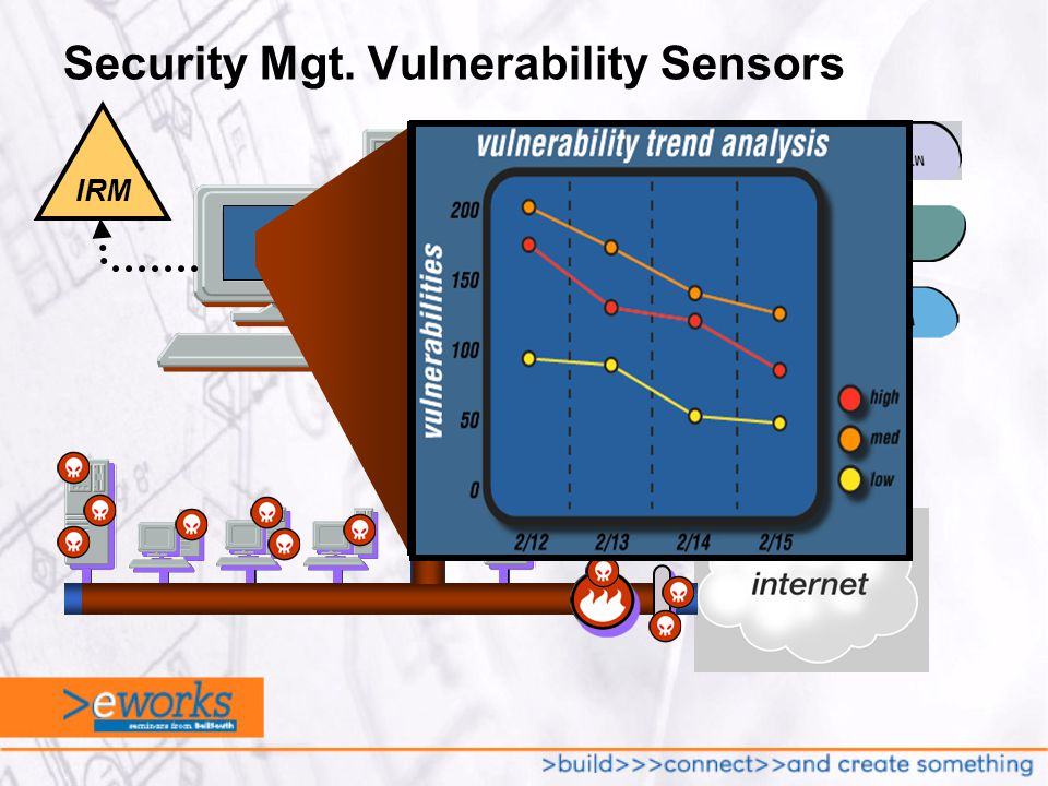 Security Mgt.