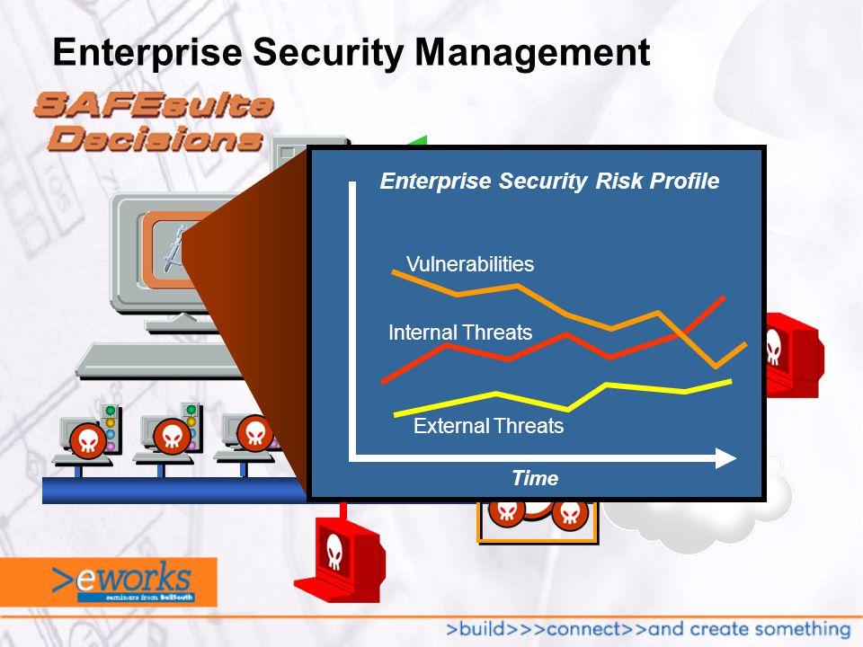 Enterprise Security Management Vulnerability DataThreat Data Firewall/Router Logs Internal Threats Vulnerabilities External Threats Time Enterprise Security Risk Profile