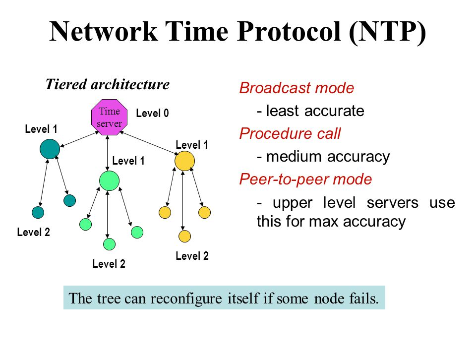 Network Time Protocol (NTP) Tiered architecture Broadcast mode - least accurate Procedure call - medium accuracy Peer-to-peer mode - upper level servers use this for max accuracy Time server The tree can reconfigure itself if some node fails.