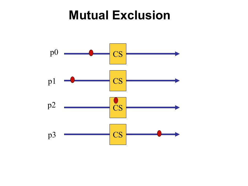 Mutual Exclusion CS p0 p1 p2 p3