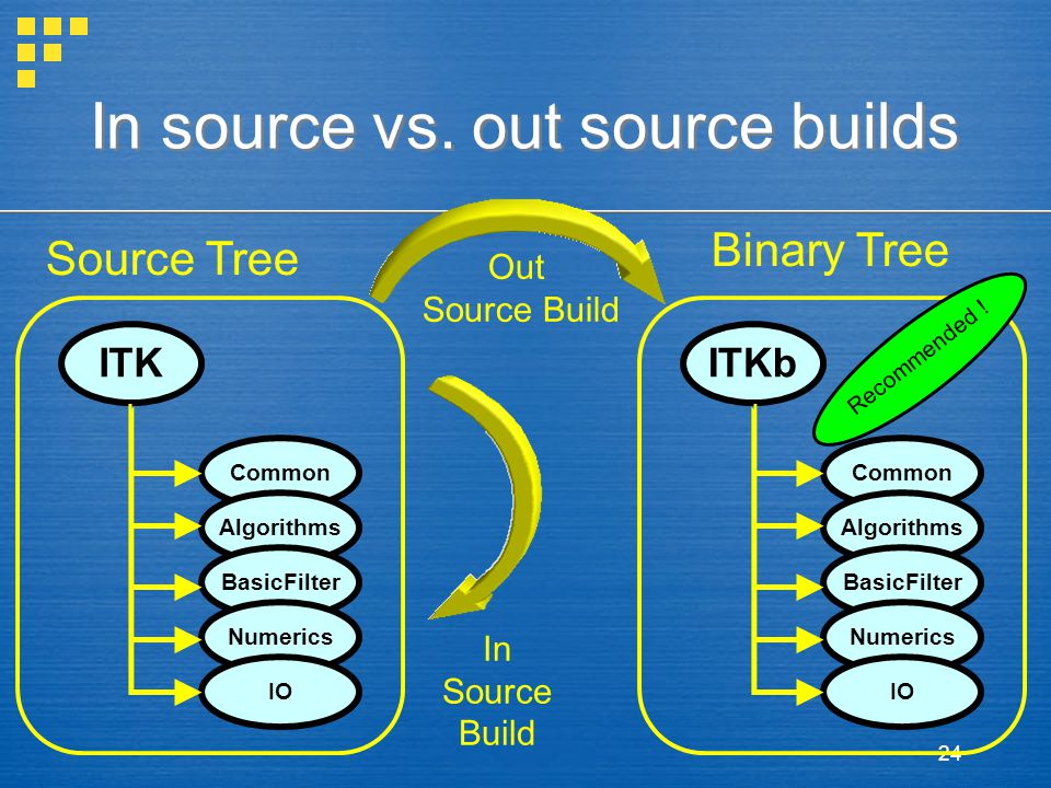 24 In source vs. out source builds Source Tree ITK Common Algorithms BasicFilter Numerics IO ITKb Common Algorithms BasicFilter Numerics IO Binary Tre