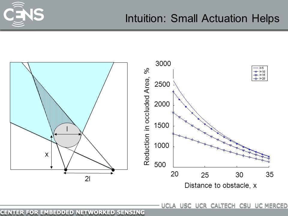 Intuition: Small Actuation Helps 20 25 30 35 Distance to obstacle, x 3000 2500 2000 1500 1000 500 Reduction in occluded Area, % l 2l l x
