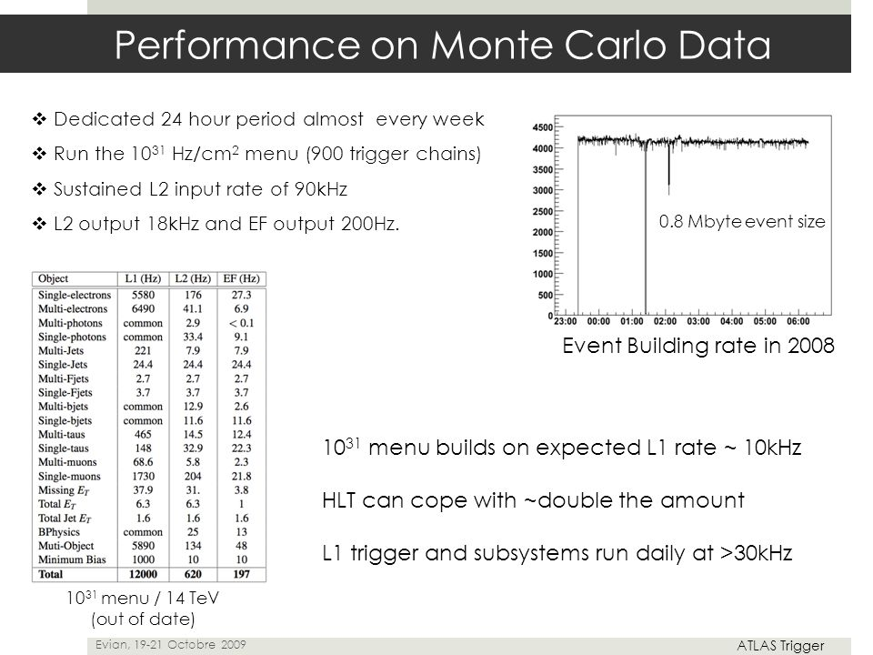 0.8 Mbyte event size Performance on Monte Carlo Data  Dedicated 24 hour period almost every week  Run the 10 31 Hz/cm 2 menu (900 trigger chains) 