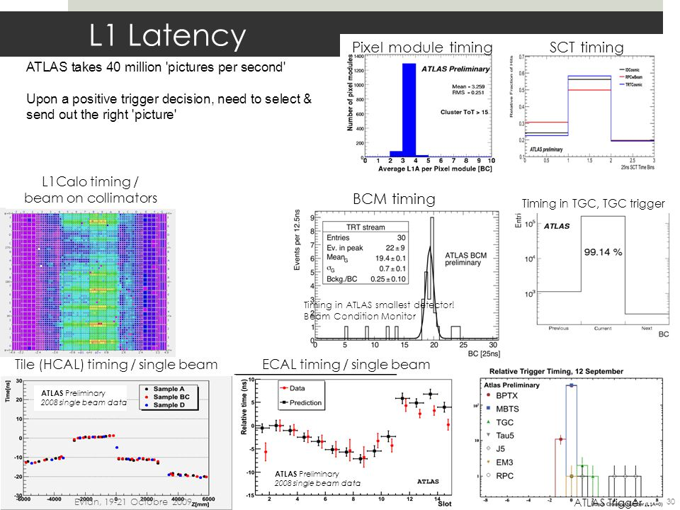 L1 Latency ATLAS takes 40 million 'pictures per second' Upon a positive trigger decision, need to select & send out the right 'picture' 99 th LHCC –23