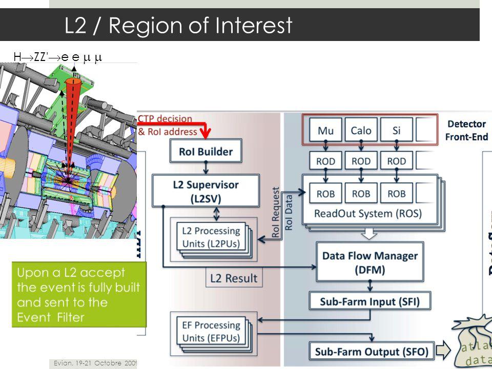 H  ZZ'  e e  Evian, 19-21 Octobre 2009 ATLAS Trigger... 6 L2 / Region of Interest