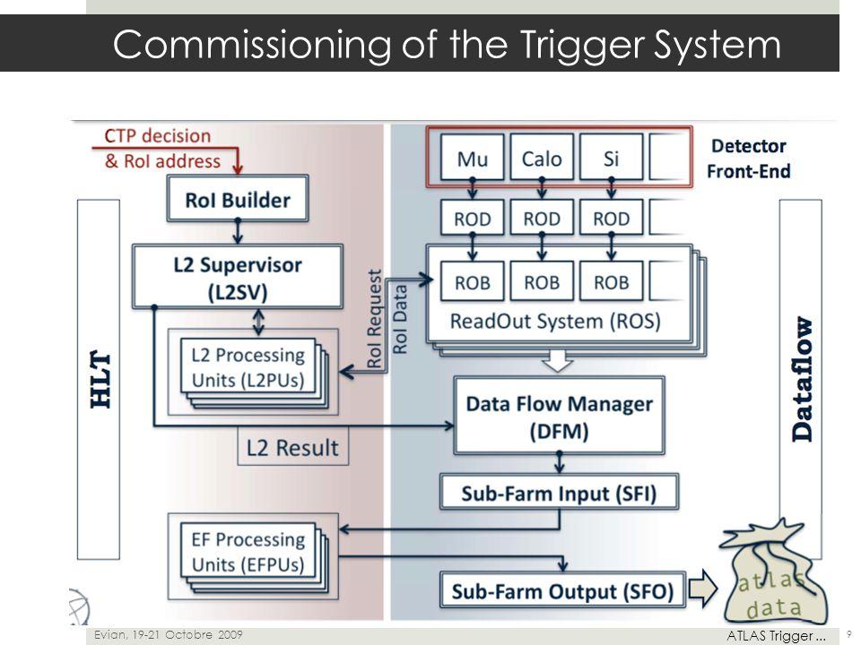 Evian, 19-21 Octobre 2009 ATLAS Trigger... 9 Commissioning of the Trigger System