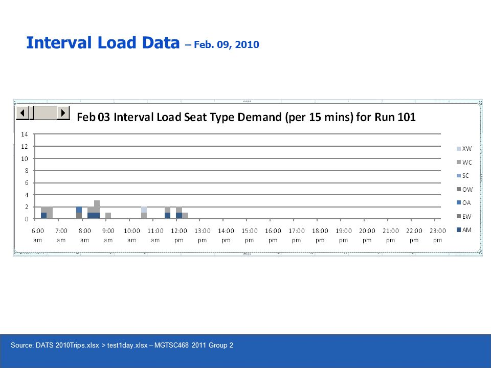 Interval Load Data – Feb. 09, 2010 Source: DATS 2010Trips.xlsx > test1day.xlsx – MGTSC468 2011 Group 2